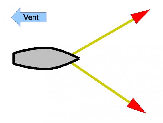 Mouillage affourché avec deux ancres (affourchage)