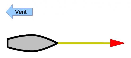 Mouillage classique avec une ancre
